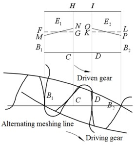 Transient contact dynamic load distribution coefficient of gear pair  in alternating meshing process with maximum profile modification