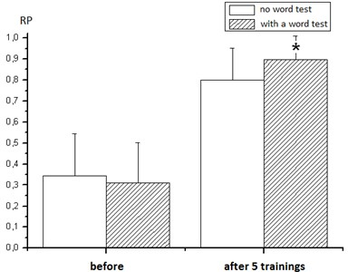 """Dynamics of monitoring the effectiveness of the equilibrium function by calculated indices (RP)  in patients with cerebrovascular accidents before and after 5 workouts on the group  movement coordination simulator without a word test and a group with  an additional presentation of the """"10 words"""" test by Luria [6]. *p<0.05"""