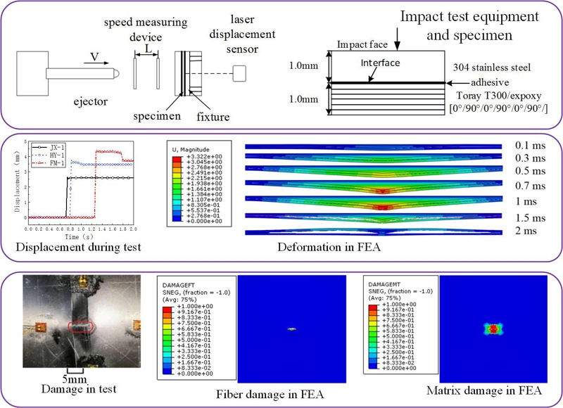Experimental and numerical investigation on the impact resistance of fiber metal laminates