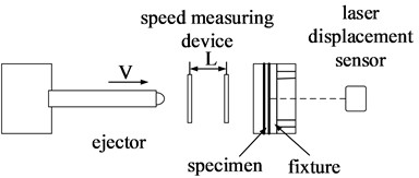 Schematic diagram of impact test system and the specimen