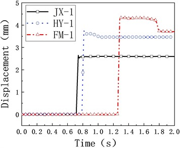 Variation of impact center displacement with time in the impact process of the three specimens