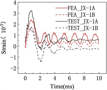 Comparison of strain values between finite element calculation results and test results