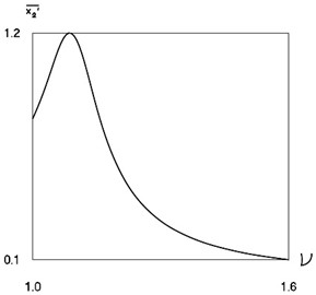 Non dimensional average velocity of the system  as function of non dimensional frequency of excitation