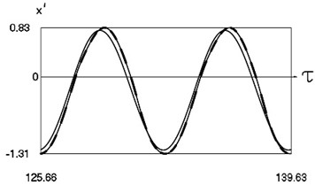 Dynamics of the system for the first value of h2 (the first degree of freedom represented by continuous lines and the second degree of freedom represented by dashed lines)
