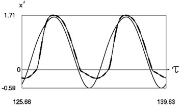 Dynamics of the system for the second value of h2 (the first degree of freedom represented by continuous lines and the second degree of freedom represented by dashed lines)