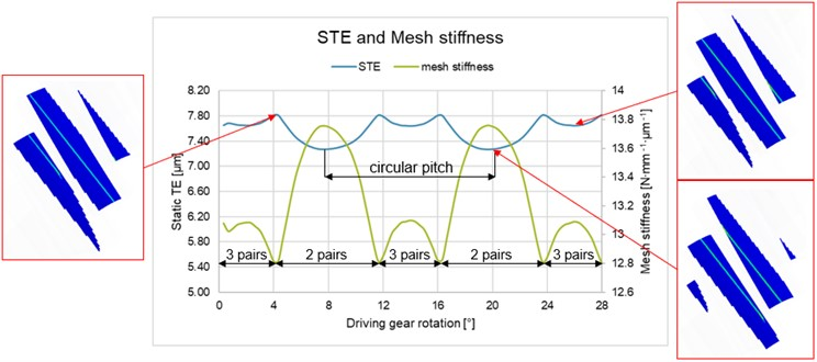 Static TE, mesh stiffness and contact lines