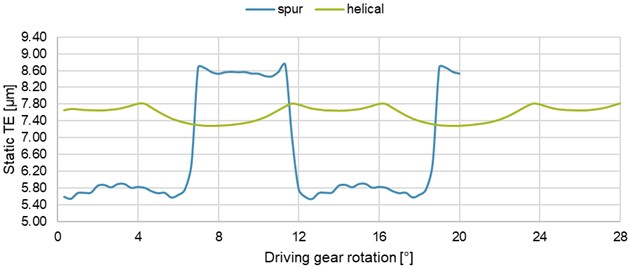 Graphs of the static TE of spur and helical gears