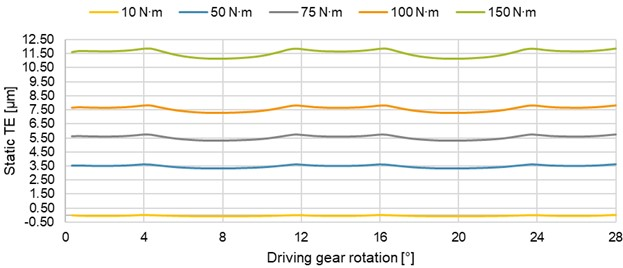 Effect of the loading torque on the static TE