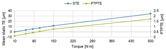 Mean static TE and PTPTE as a function of torque