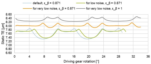 Effect of special gears for (very) low noise on the static TE