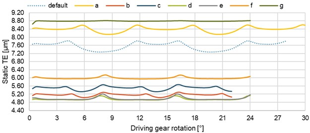Effect of various gear parameters on the static TE