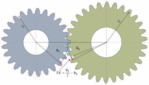 Schematic representation of the TE