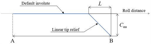 Linear tip relief [22]