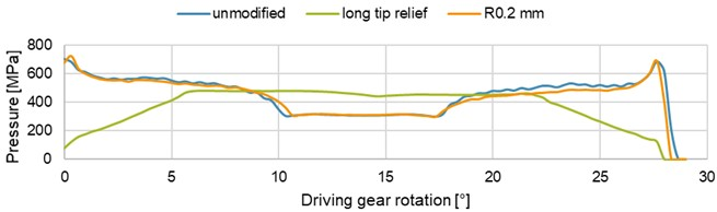 Maximum contact pressure as a function of the driving gear rotation
