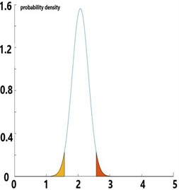 The confidence interval with 95 % credibility level of the average of pc, pt and pf