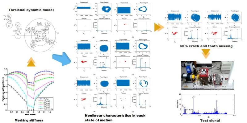 Effect of excitation frequency on nonlinear vibration of crack fault in multi-stage gear transmission system