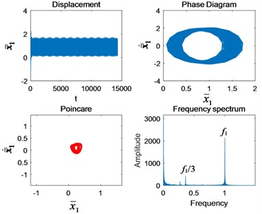 Nonlinear characteristics in each state of motion: a) Ω1= 0.4, b) Ω1=0.6, c) Ω1= 0.9,  d) Ω1= 1.4, e) Ω1= 1.5, f) Ω1=2, g) Ω1=2.5, and h) Ω1= 3
