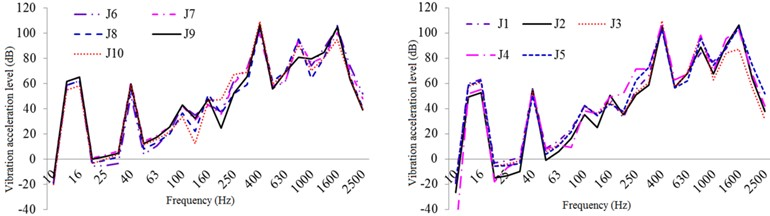 One-third oct response curve of vibration acceleration in typical parts  of the exterior body under original structural conditions
