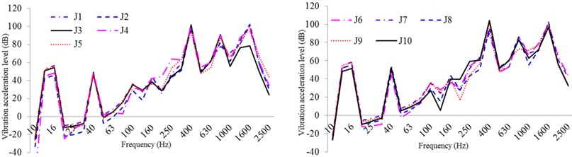 One-third oct response curve of vibration acceleration in typical parts  of the exterior body under constrained damping conditions
