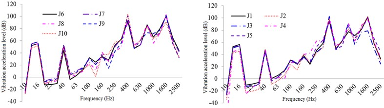 One-third oct response curve of vibration acceleration class of typical parts  of the exterior body under restrained damping and acoustic protection conditions