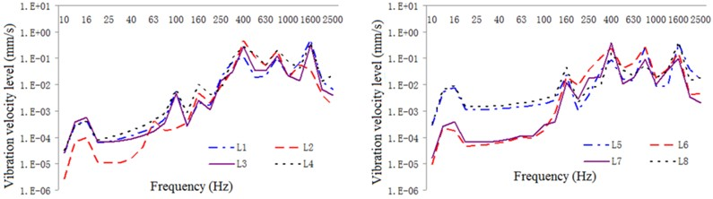 One-third oct response curve of vibration intensity in typical parts  of the exterior body under original structural conditions