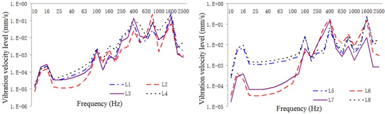 One-third oct response curve of vibration intensity in typical part  of the exterior body under constrained damping condition