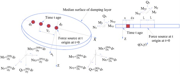 Schematic view of median surface forces and moments of damping layer