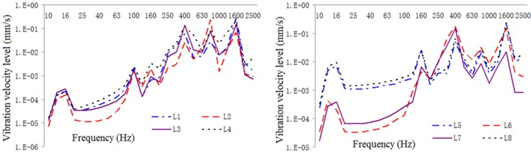 One-third oct response curve of vibration intensity of typical parts  of the exterior body under restrained damping and acoustic protection conditions