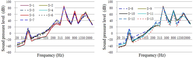 One-third oct response curve of acoustic radiation from typical parts  of the exterior body under original structural conditions