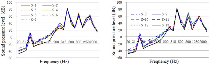 One-third oct response curve of acoustic radiation from typical parts  of the exterior body under constrained damping conditions