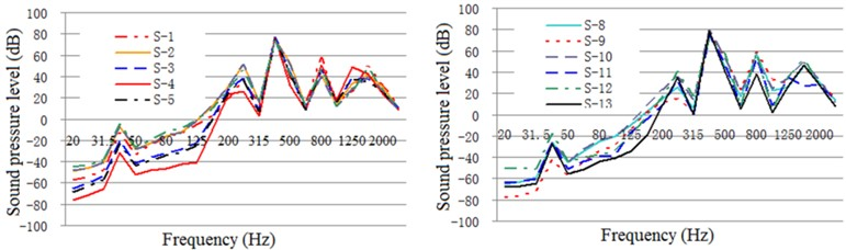 One-third oct response curve of acoustic radiation from typical parts  of the exterior body under restrained damping and acoustic protection conditions