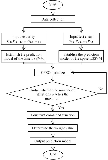 Flowchart of the proposed parameter prediction scheme