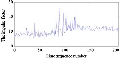 Characteristic parameters of bearing vibration signal: a) the kurtosis and b) the impulse factor