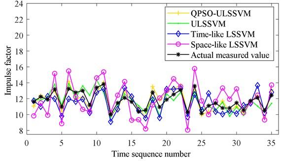 Predicted results of characteristic parameters: a) kurtosis and b) impulse factor