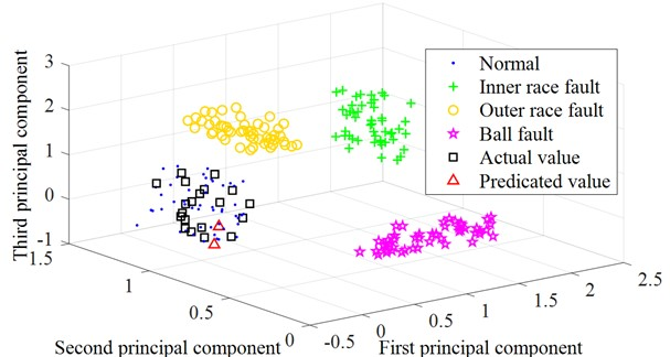 Three-dimensional classification diagram of the prediction result based on QPSO ULSSVM