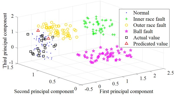 Three-dimensional classification diagram of the prediction result based on LSSVM