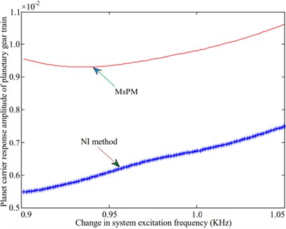 Amplitude-frequency variation curve of each component of the planetary gear system