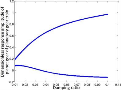 Bifurcation diagram of the variation of damping ratio with the error