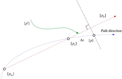 Partial schematic diagram of the balance path based on the arc length extension method