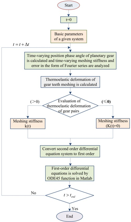 Flowchart of the numerical integral calculation system response