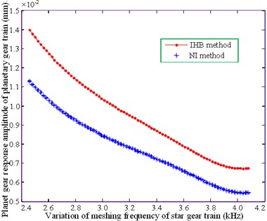 Variation of the torsional response amplitude of each component  of the planetary transmission system by using the IHB method