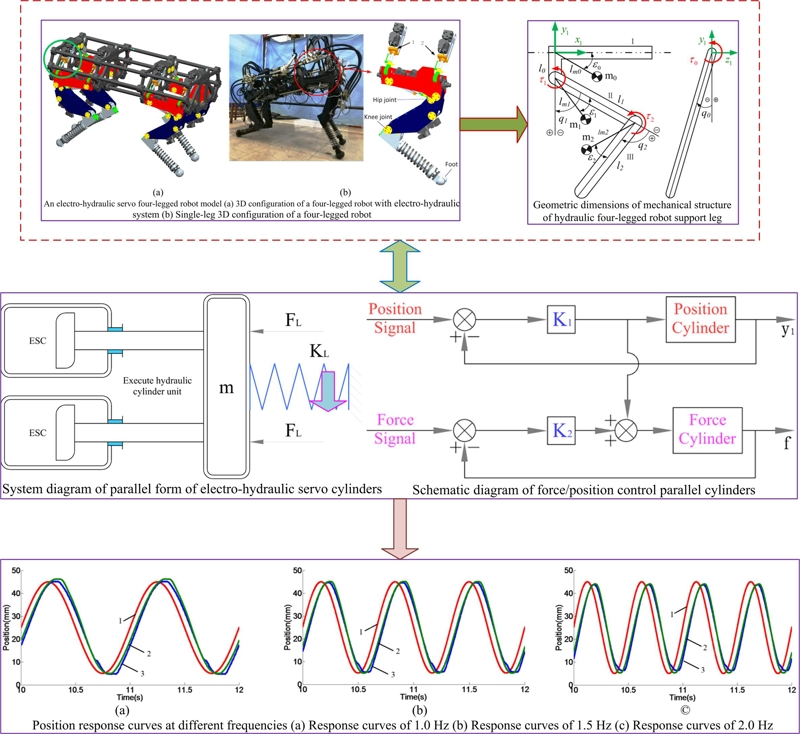 Kinematics analysis of a FLHL robot parallel-executed cylinder mechanical integration system with force/position hybrid control servo actuator