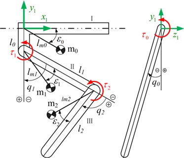 Geometric dimensions of mechanical structure of hydraulic four-legged robot support leg
