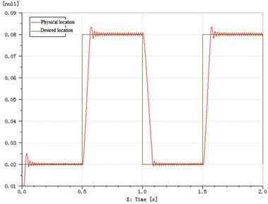 Curves of step response decoupling