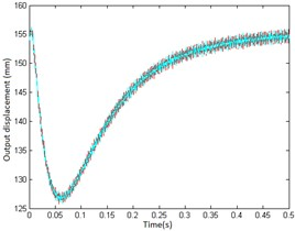 Influence curves of system stiffness on servo controller synchronization: a) variation curves  under alternating load, b) variation curves under step load, c) variation curves under impact load