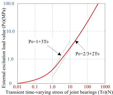 Correlation time-varying curve between two parameters P0 and T0