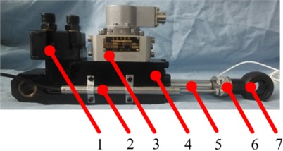 A four-legged robot with electro-hydraulic servo actuator: 1 – valve assembly,  2 – displacement vector sensor element, 3 – servo control valve with asymmetry,  4 – electro-hydraulic servo execution cylinder, 5 – location marking device,  6 – force vector sensor element, 7 – articulated bearing with full-space rotation performance