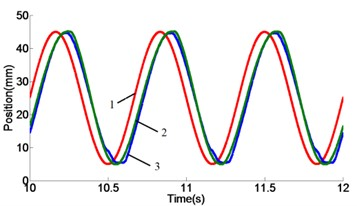 Position response curves at different frequencies: a) response curves of 1.0 Hz,  b) response curves of 1.5 Hz, c) response curves of 2.0 Hz