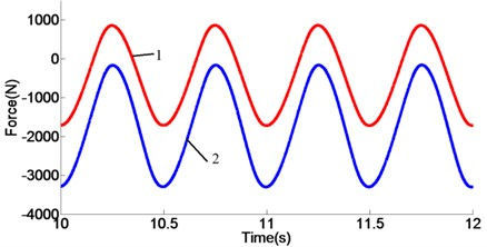 Force curves: a) response curves of 1.0 Hz,  b) response curves of 1.5 Hz, c) response curves of 2.0 Hz