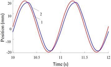 Real-time response curves of 1.0 Hz: a) real-time change curves  of driving force, b) real-time change curves of position